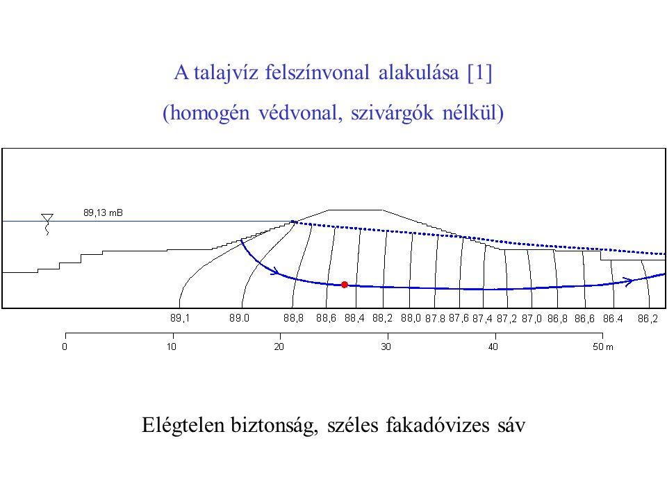 A talajvíz felszínvonal alakulása [1]